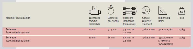 caratteristiche tecniche laminatoi manuali